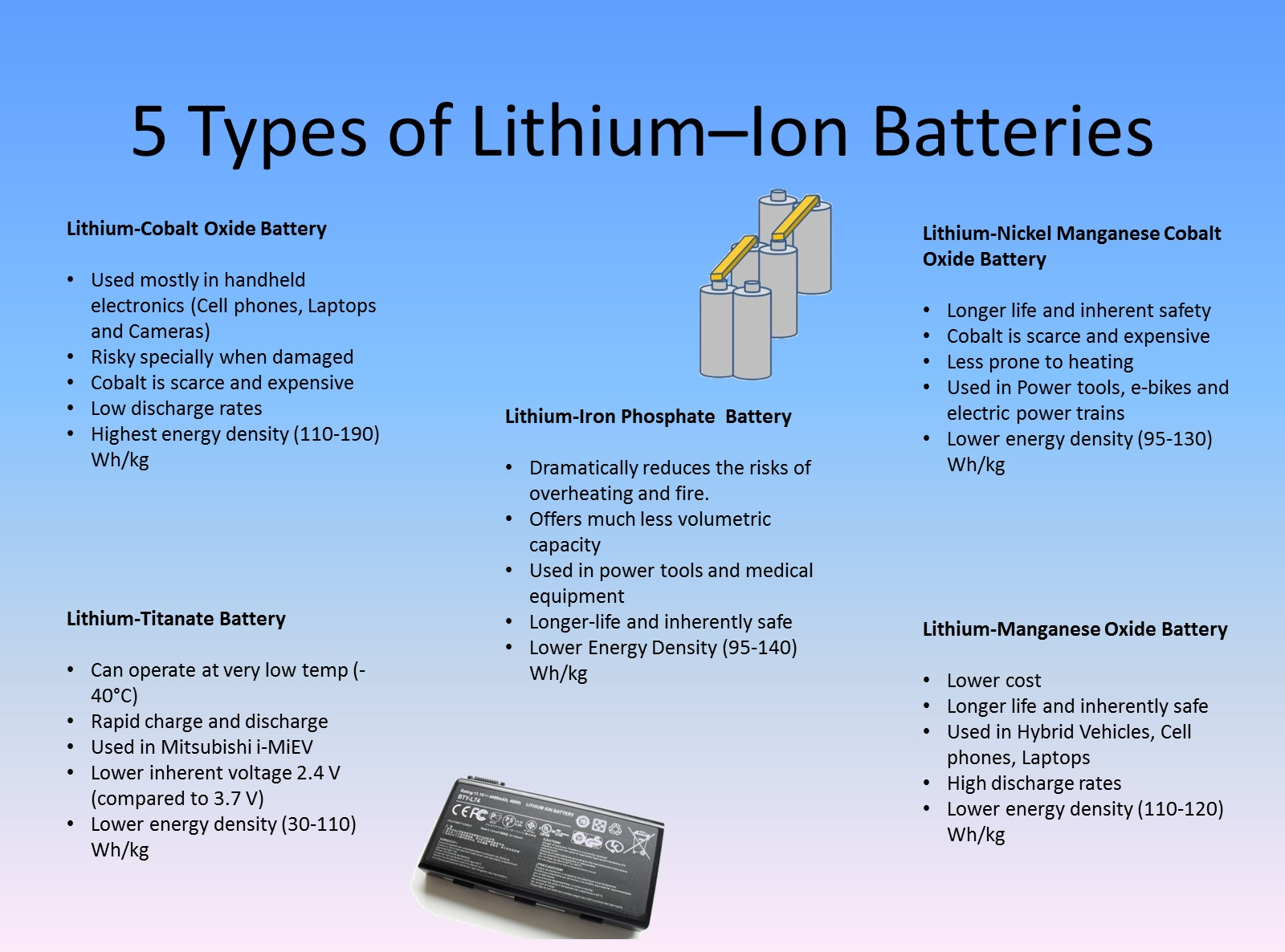 Future Of Lithium Ion Batteries