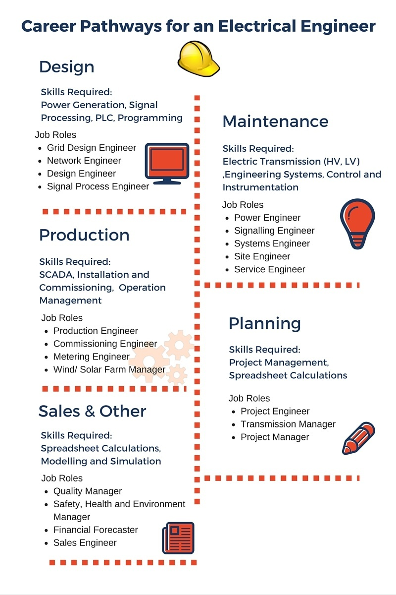 career pathways for an electrical engineer infographic - Production Engineering Job