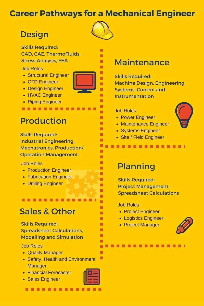 career pathways for a mechanical engineer infographic - Production Engineering Job
